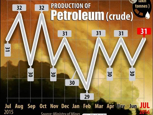 Petrol Price Hiked Liter