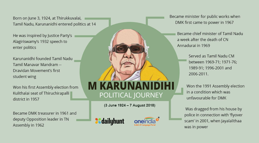 Karunanidhi Enter Politics At 16