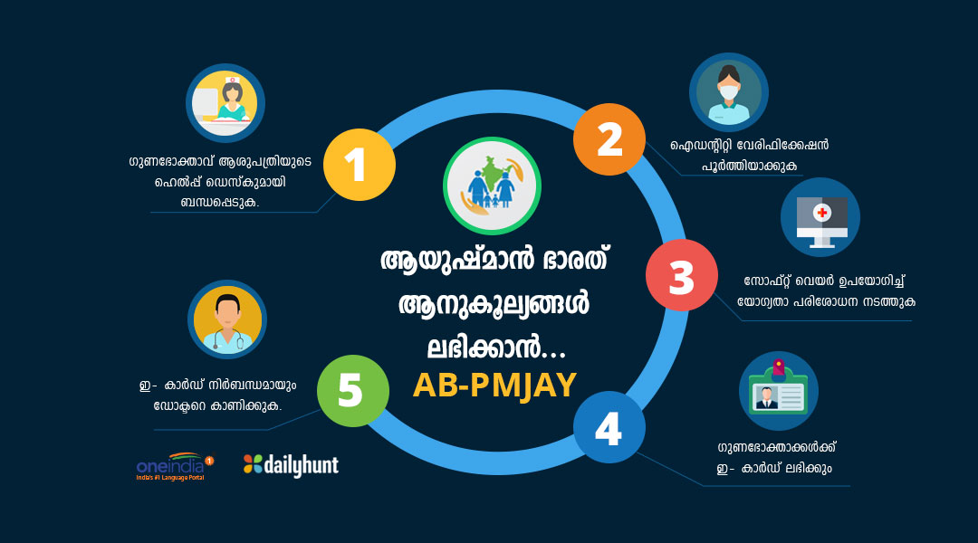 How Beneficiary Will Get Identified Hospital Under Ab Pmjay